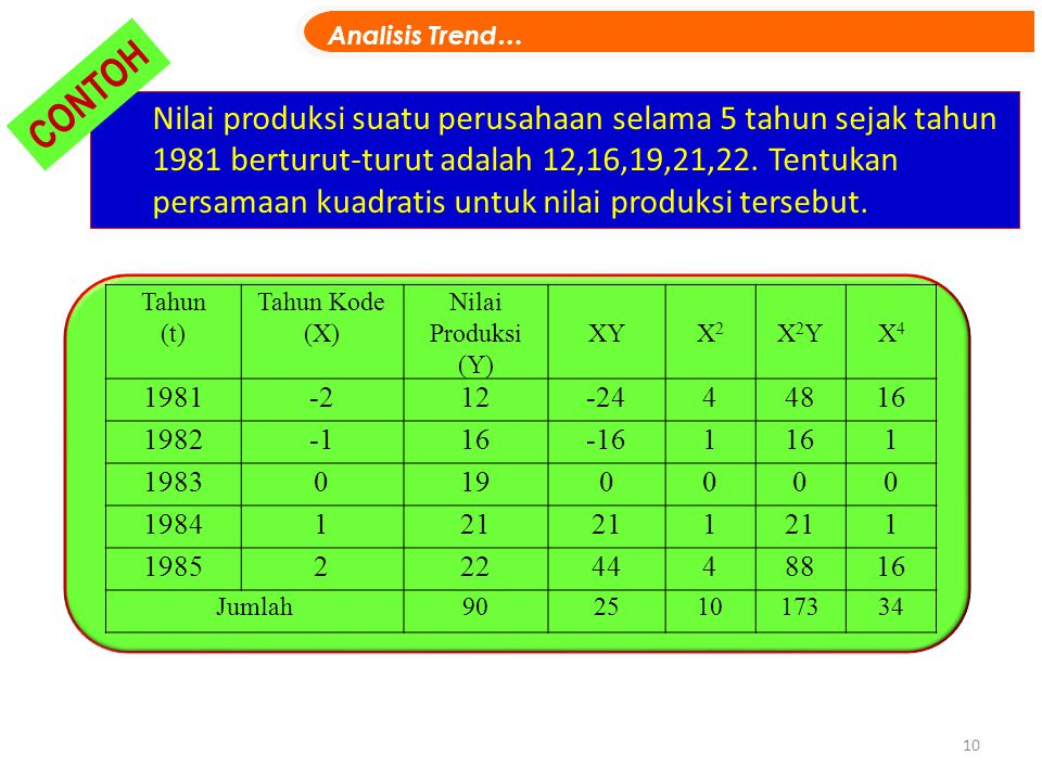 Analisis Trend… CONTOH.