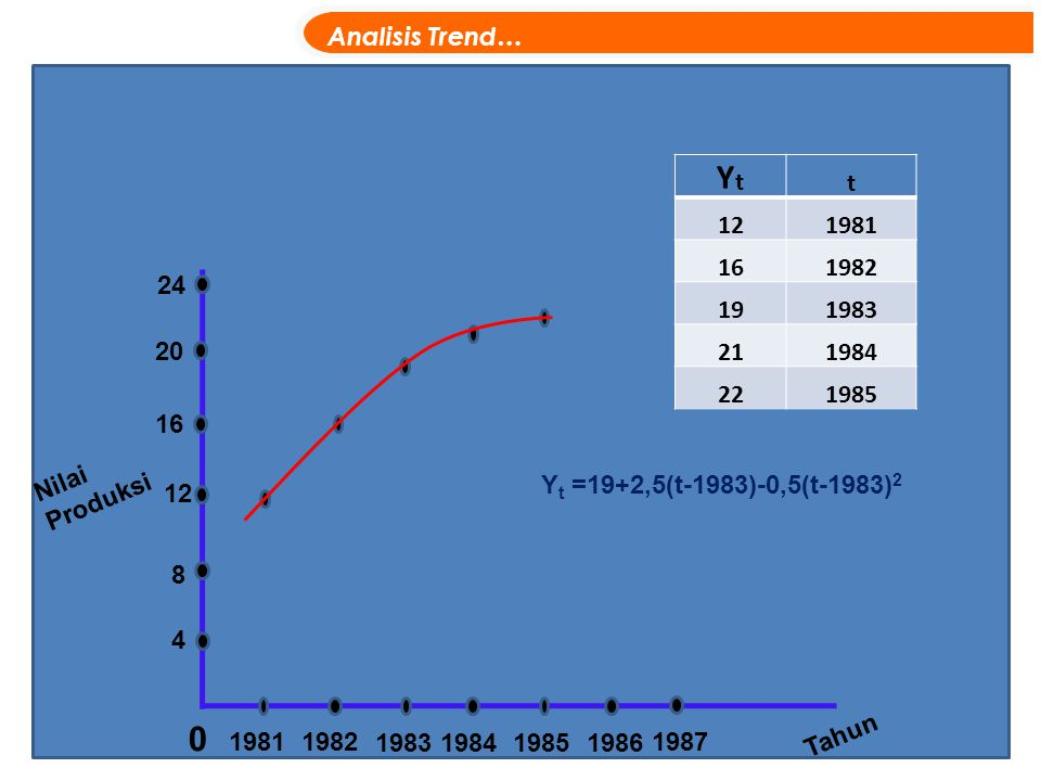 Analisis Trend… Yt. t. 12. 1981. 16. 1982. 19. 1983. 21. 1984. 22. 1985. 24. 20. 16. Nilai Produksi.
