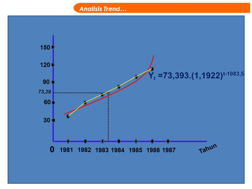 Yt =73,393.(1,1922)t-1983,5 Analisis Trend… 150 120 90 60 30 Tahun