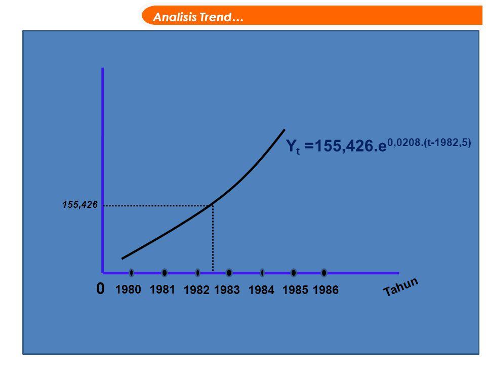 Yt =155,426.e0,0208.(t-1982,5) Analisis Trend… Tahun 1980 1981 1982