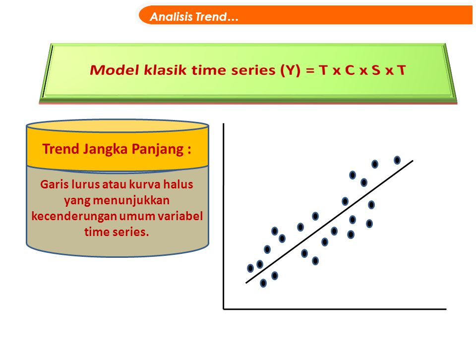 Model klasik time series (Y) = T x C x S x T