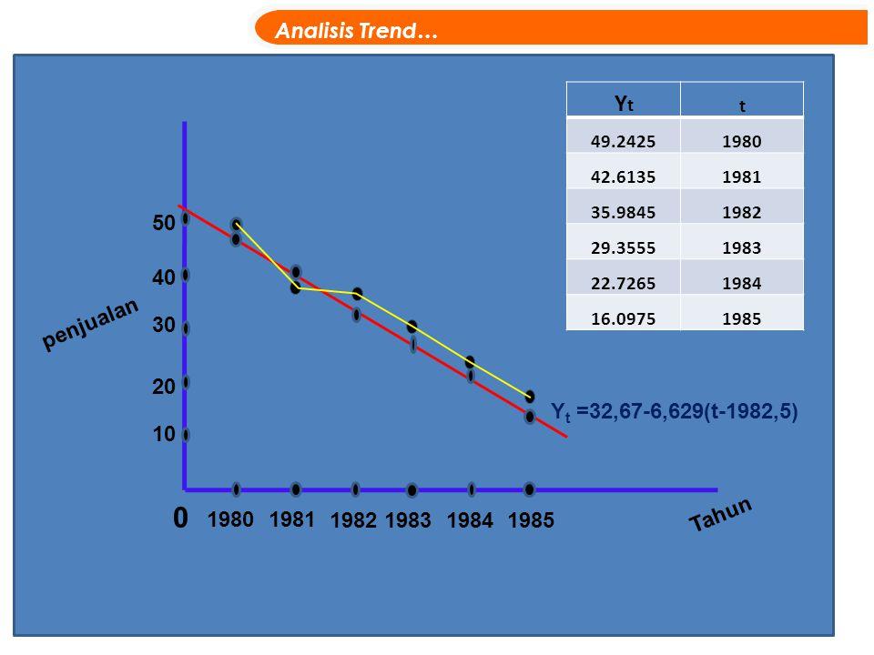 Yt Analisis Trend… 50 40 penjualan 30 20 Yt =32,67-6,629(t-1982,5) 10