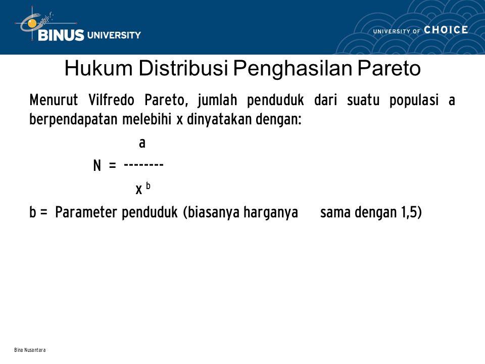 Hukum Distribusi Penghasilan Pareto