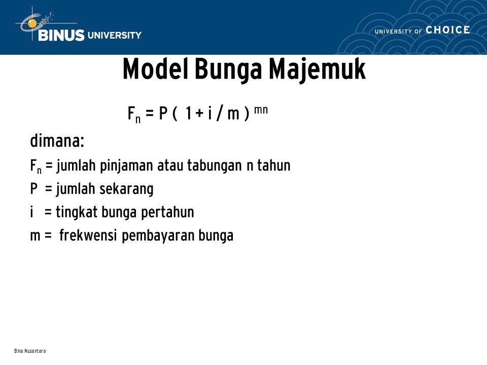 Model Bunga Majemuk Fn = P ( 1 + i / m ) mn dimana: