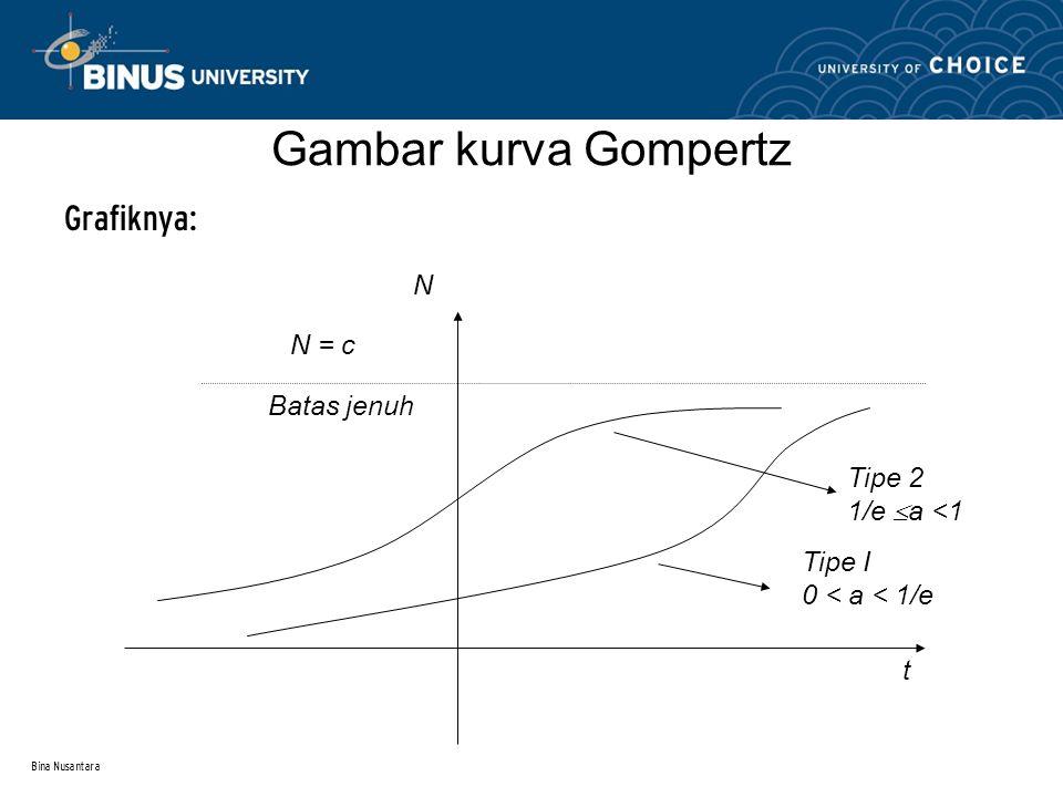 Gambar kurva Gompertz N N = c Batas jenuh Tipe 2 1/e a <1 Tipe I