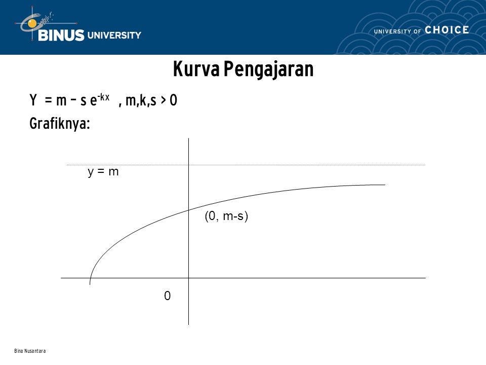 Kurva Pengajaran y = m (0, m-s) Y = m – s e-kx , m,k,s > 0