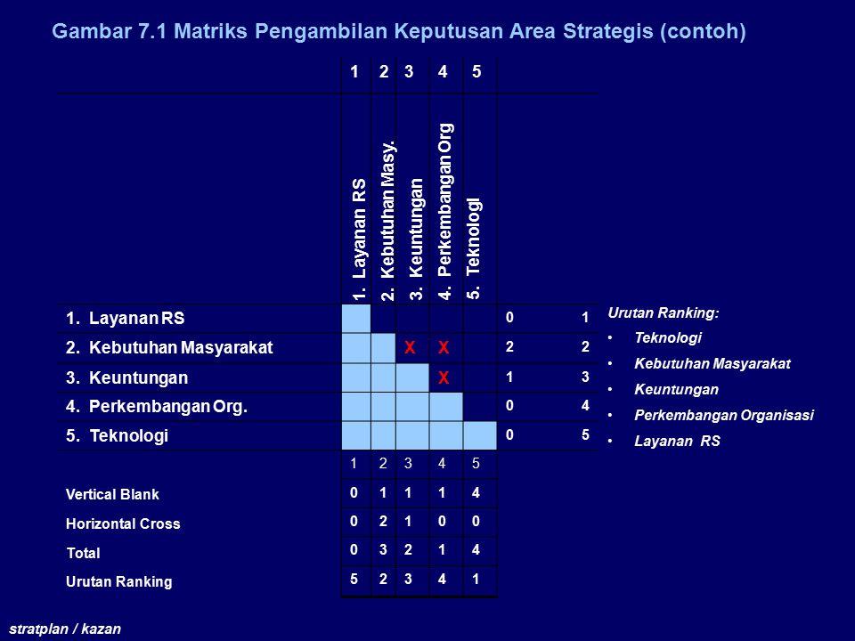 Gambar 7.1 Matriks Pengambilan Keputusan Area Strategis (contoh)