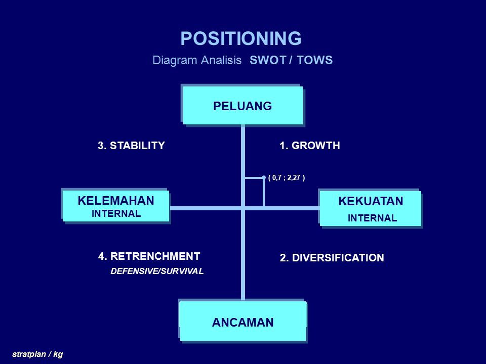 Diagram Analisis SWOT / TOWS
