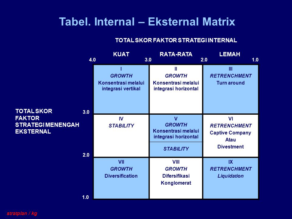 Tabel. Internal – Eksternal Matrix