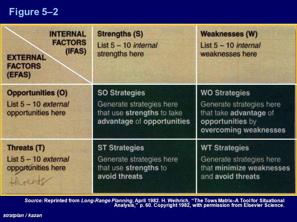 Figure 5–2