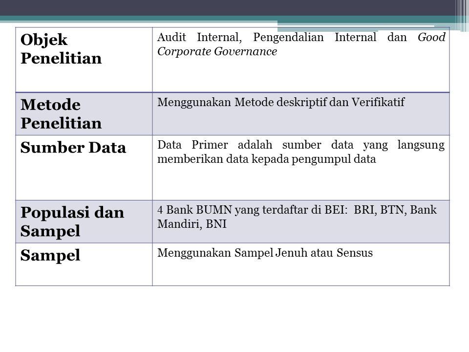 Objek Penelitian Metode Penelitian Sumber Data Populasi dan Sampel
