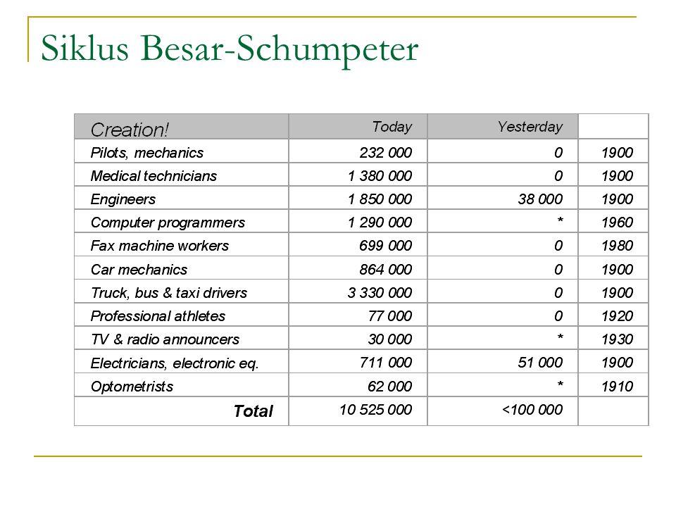 Siklus Besar-Schumpeter