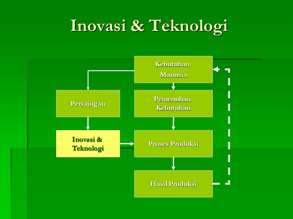 Inovasi & Teknologi Kebutuhan Manusia Pemenuhan Persaingan Kebutuhan