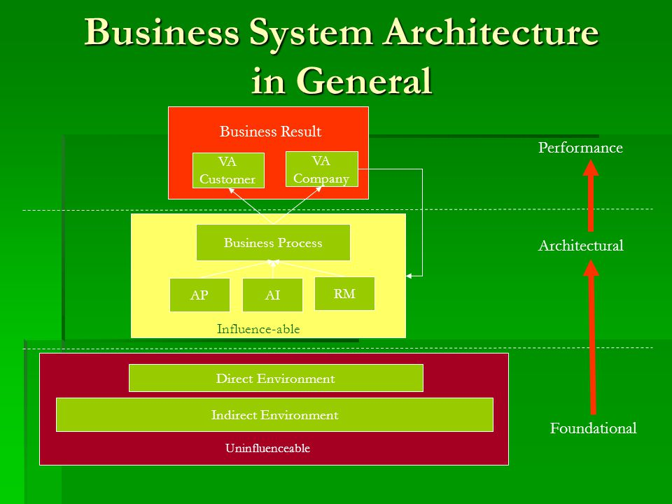 Business System Architecture in General