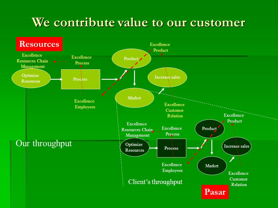 We contribute value to our customer