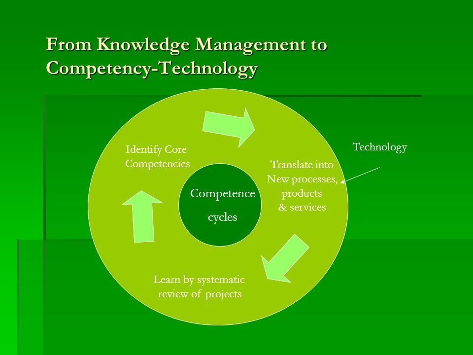 From Knowledge Management to Competency-Technology