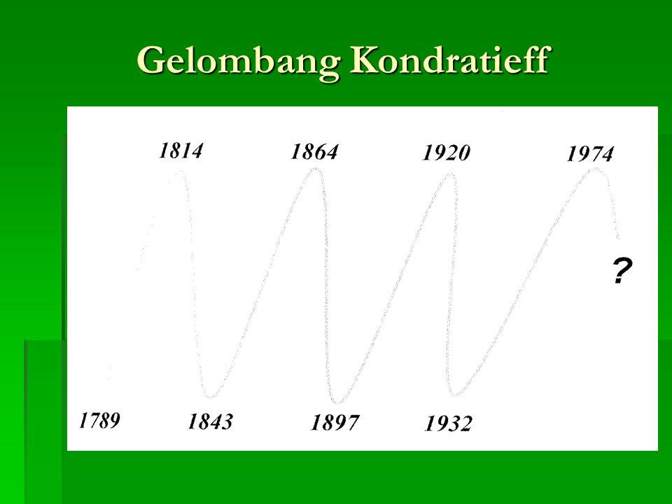 Gelombang Kondratieff