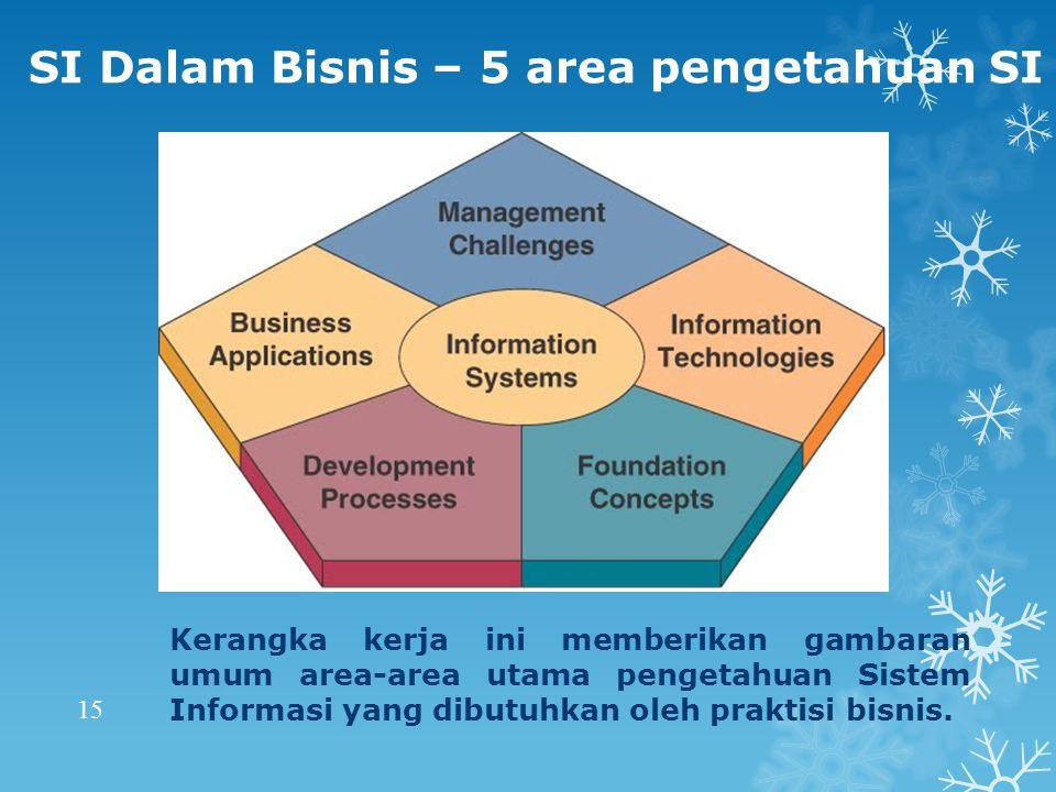 SI Dalam Bisnis – 5 area pengetahuan SI