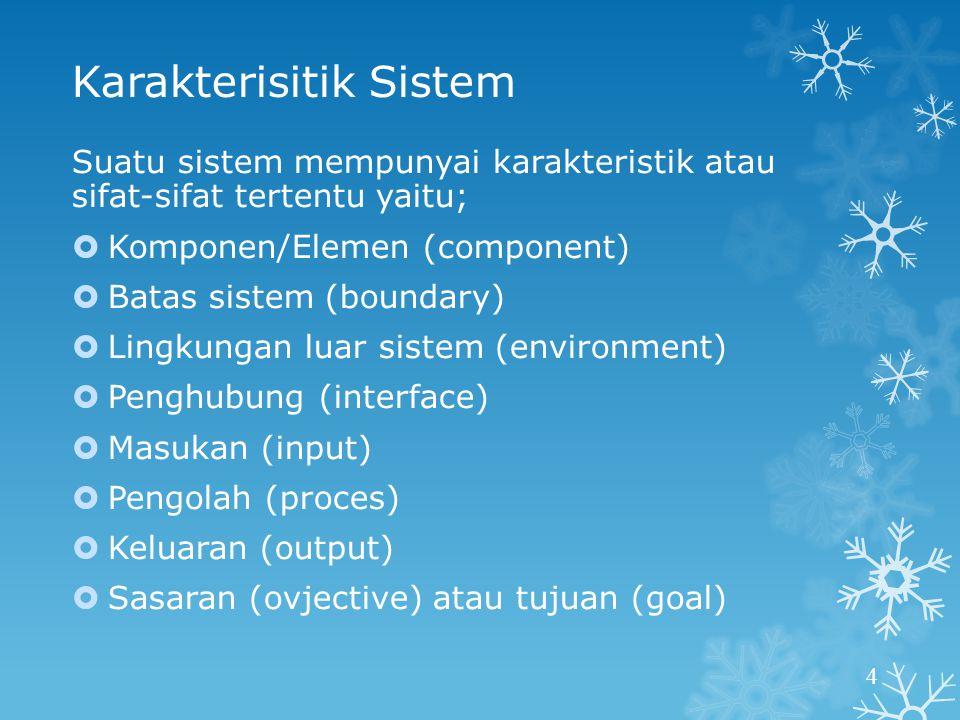 Karakterisitik Sistem