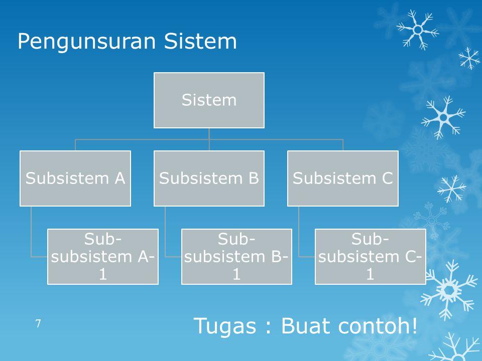 Pengunsuran Sistem Tugas : Buat contoh! Sistem Subsistem A