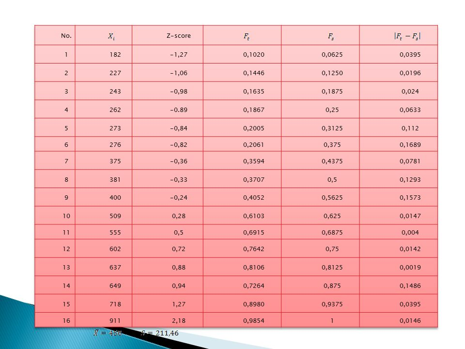 No. Z-score. 1. 182. -1,27. 0,1020. 0,0625. 0,0395. 2. 227. -1,06. 0,1446. 0,1250. 0,0196.