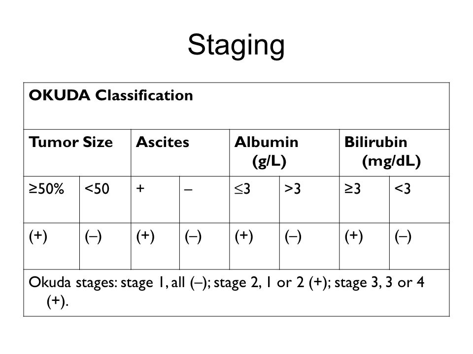 Staging OKUDA Classification Tumor Size Ascites Albumin (g/L)