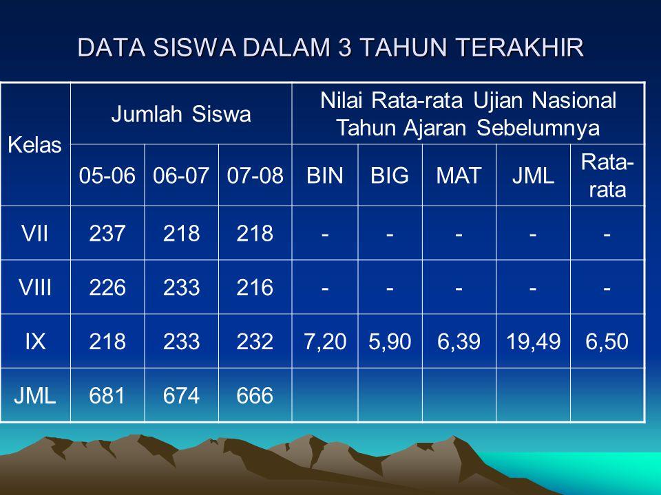 DATA SISWA DALAM 3 TAHUN TERAKHIR