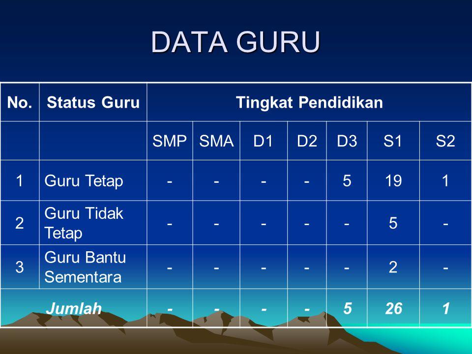 DATA GURU No. Status Guru Tingkat Pendidikan SMP SMA D1 D2 D3 S1 S2 1