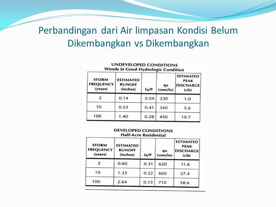 Perbandingan dari Air limpasan Kondisi Belum Dikembangkan vs Dikembangkan
