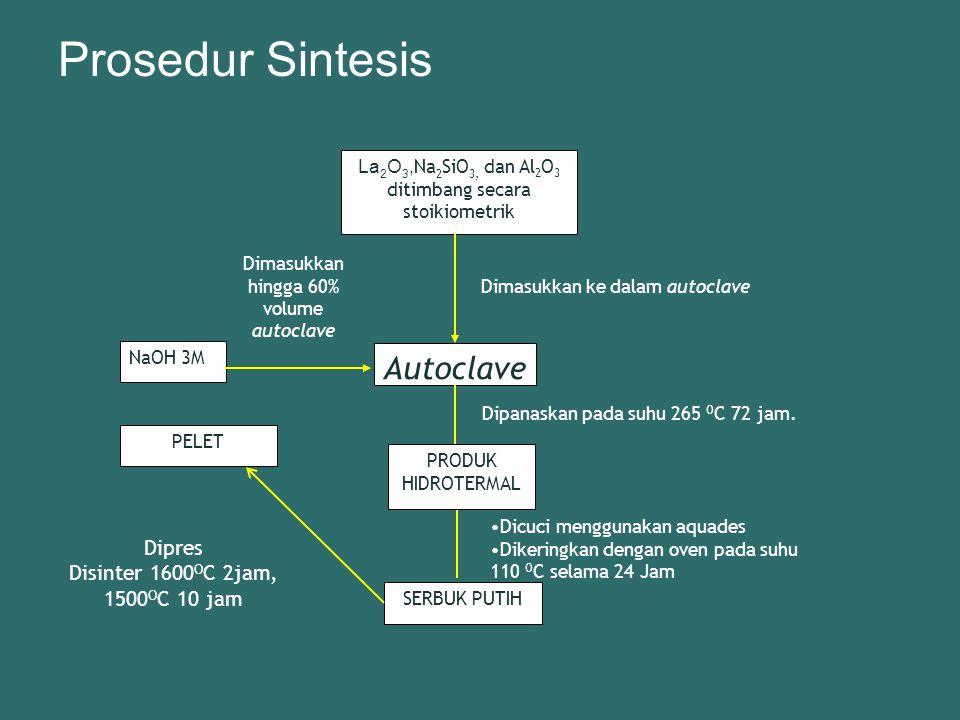 Prosedur Sintesis Autoclave Dipres Disinter 1600OC 2jam, 1500OC 10 jam