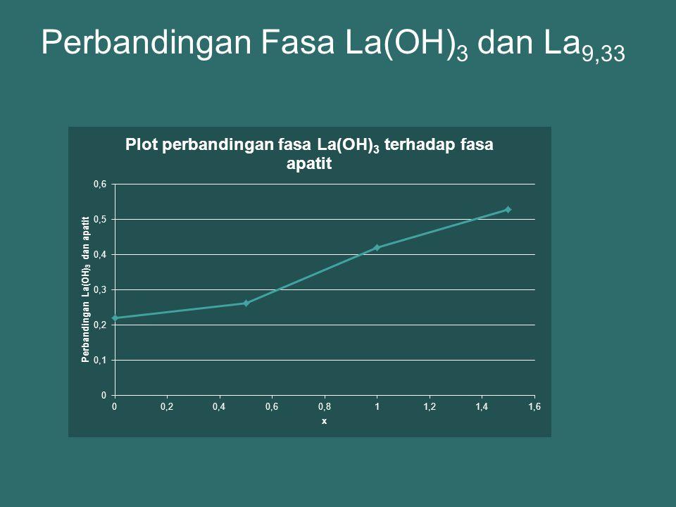 Perbandingan Fasa La(OH)3 dan La9,33