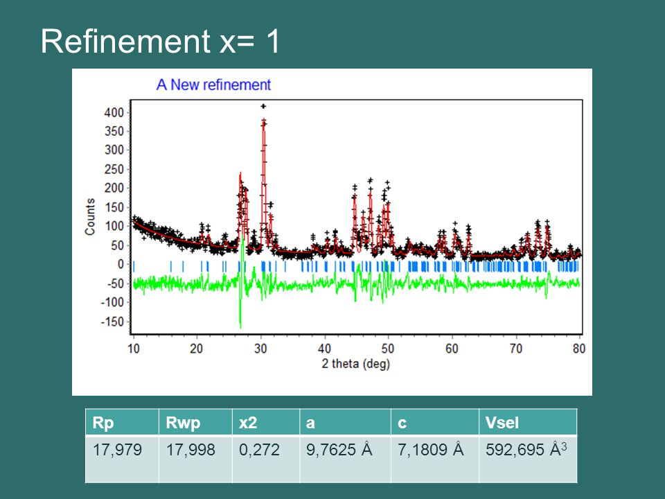 Refinement x= 1 Rp Rwp x2 a c Vsel 17,979 17,998 0,272 9,7625 Å