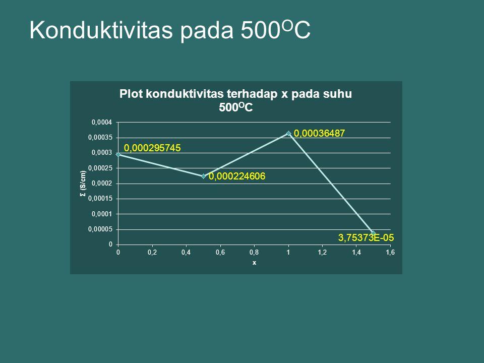 Konduktivitas pada 500OC