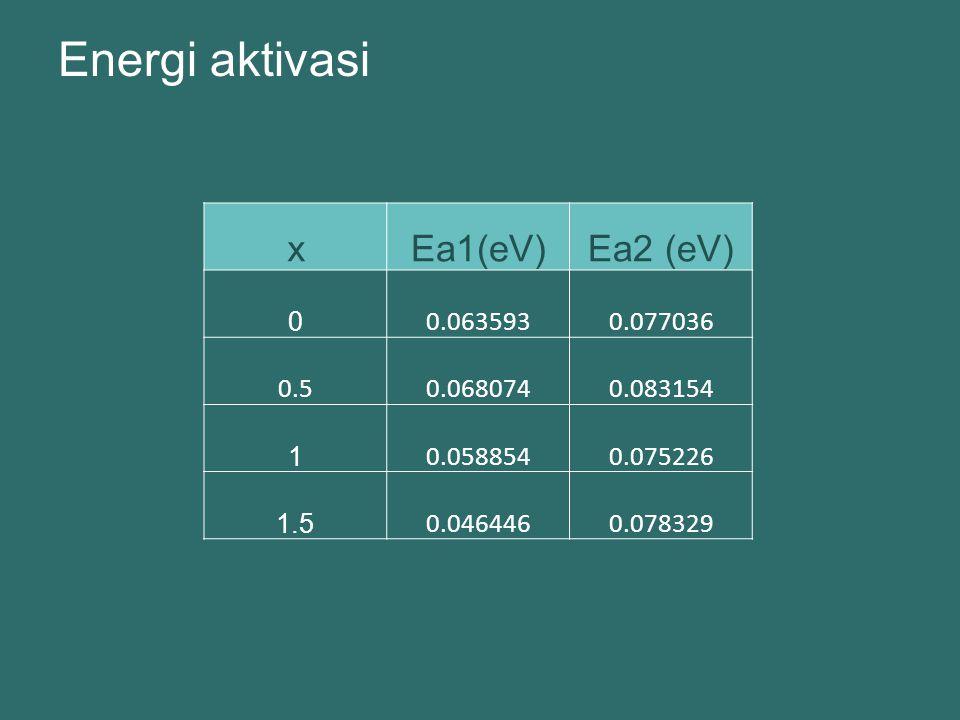 Energi aktivasi x Ea1(eV) Ea2 (eV) 0.063593 0.077036 0.5 0.068074