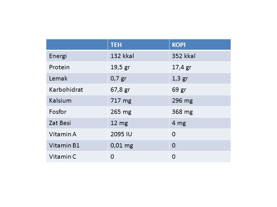 TEH KOPI. Energi. 132 kkal. 352 kkal. Protein. 19,5 gr. 17,4 gr. Lemak. 0,7 gr. 1,3 gr. Karbohidrat.