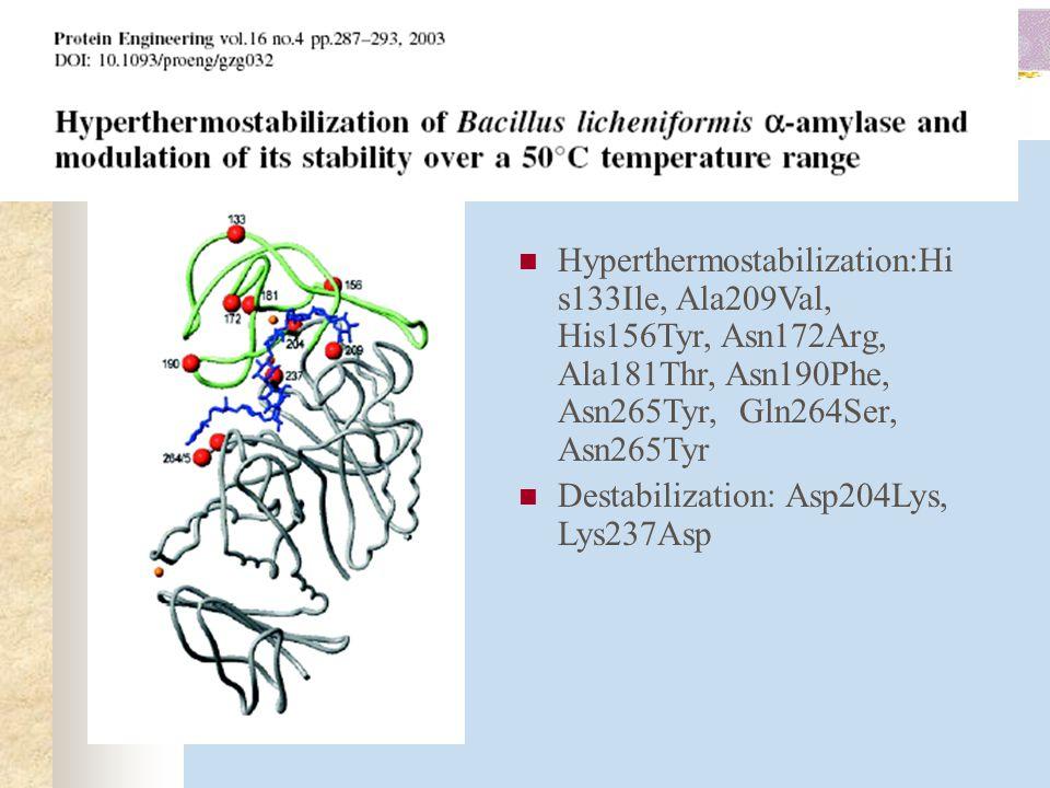 Hyperthermostabilization:His133Ile, Ala209Val, His156Tyr, Asn172Arg, Ala181Thr, Asn190Phe, Asn265Tyr, Gln264Ser, Asn265Tyr