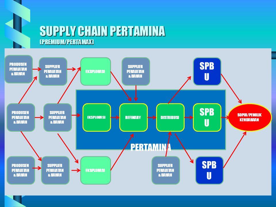 SUPPLY CHAIN PERTAMINA (PREMIUM/PERTAMAX)