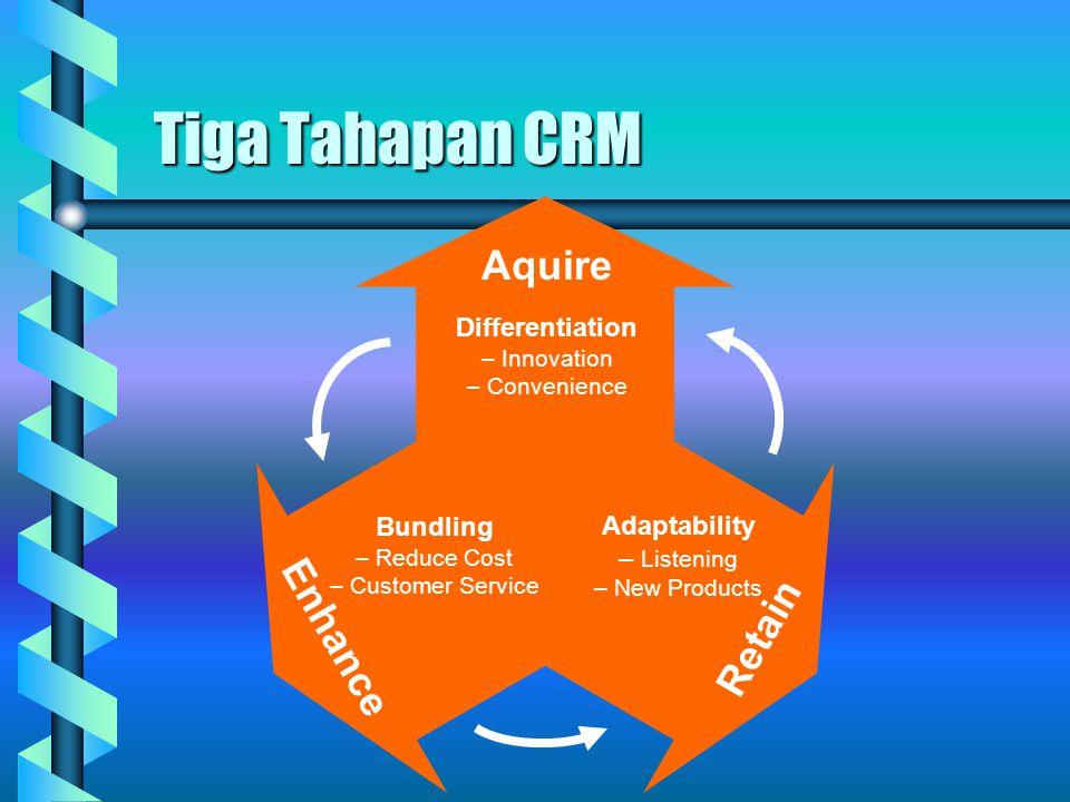 Tiga Tahapan CRM Aquire Enhance Retain Differentiation Bundling