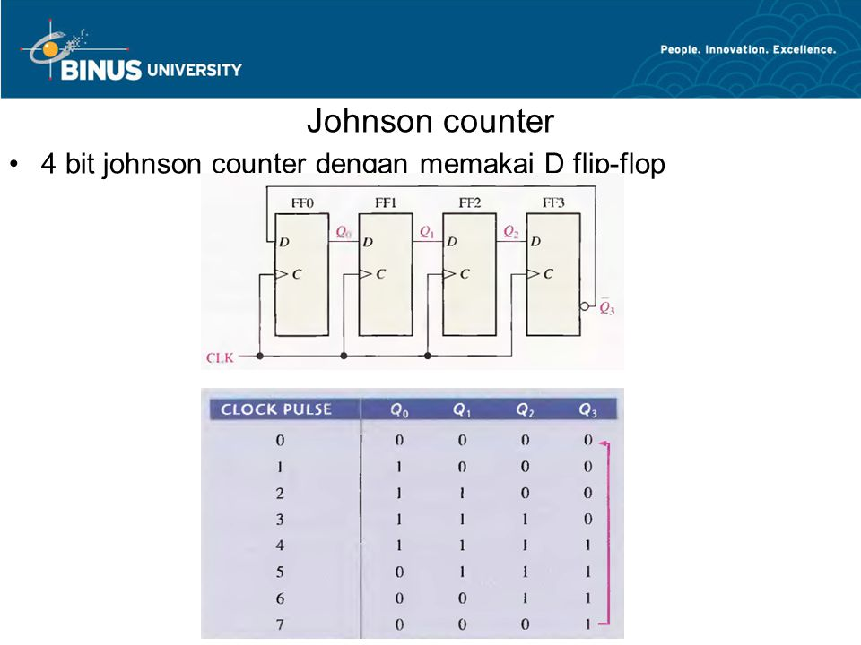 Johnson counter 4 bit johnson counter dengan memakai D flip-flop
