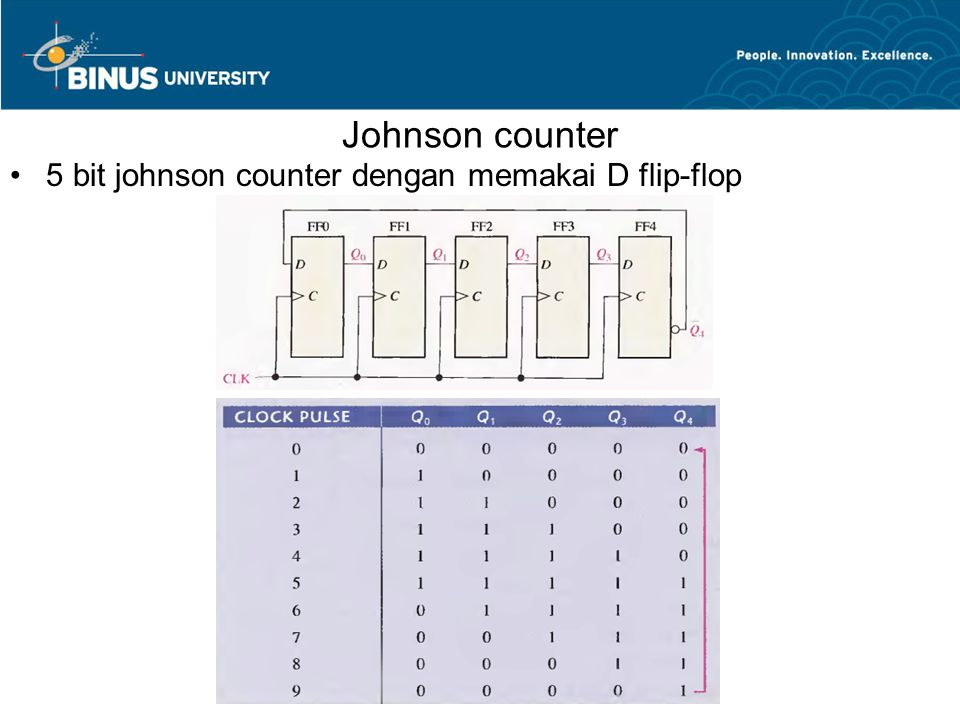 Johnson counter 5 bit johnson counter dengan memakai D flip-flop