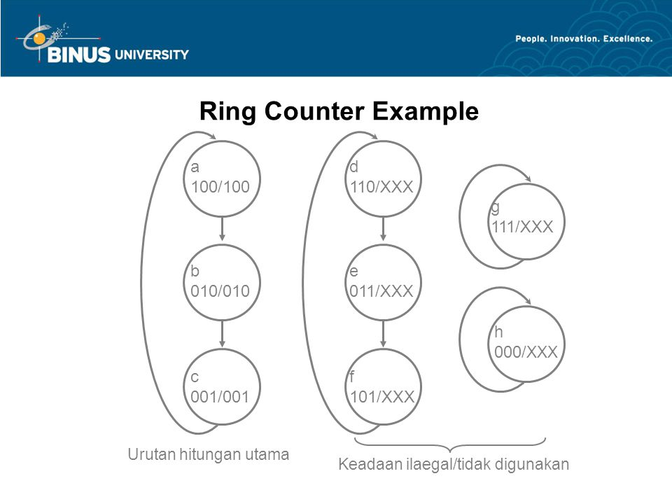 Ring Counter Example a 100/100 b 010/010 c 001/001 d 110/XXX e 011/XXX