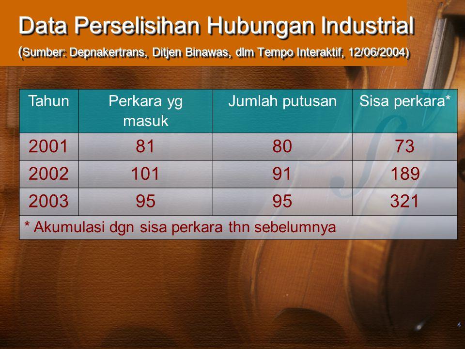 Data Perselisihan Hubungan Industrial (Sumber: Depnakertrans, Ditjen Binawas, dlm Tempo Interaktif, 12/06/2004)