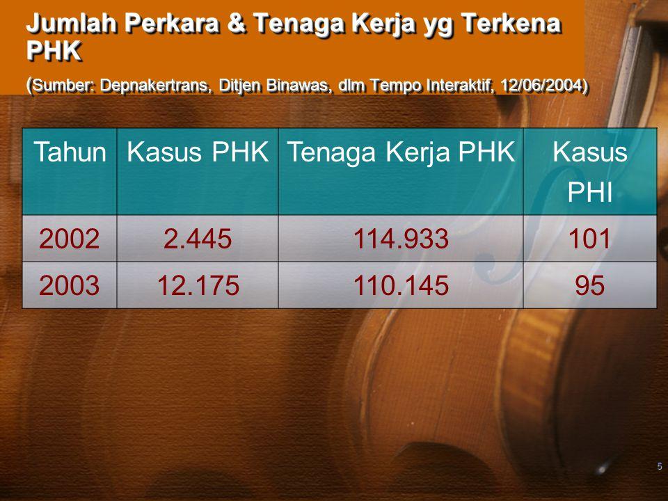 Tahun Kasus PHK Tenaga Kerja PHK Kasus PHI 2002 2.445 114.933 101 2003
