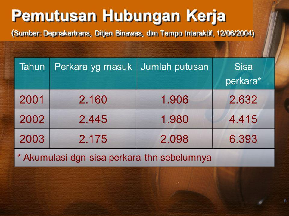 Pemutusan Hubungan Kerja (Sumber: Depnakertrans, Ditjen Binawas, dlm Tempo Interaktif, 12/06/2004)