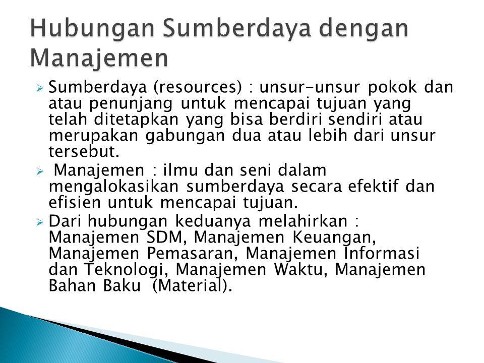 Hubungan Sumberdaya dengan Manajemen