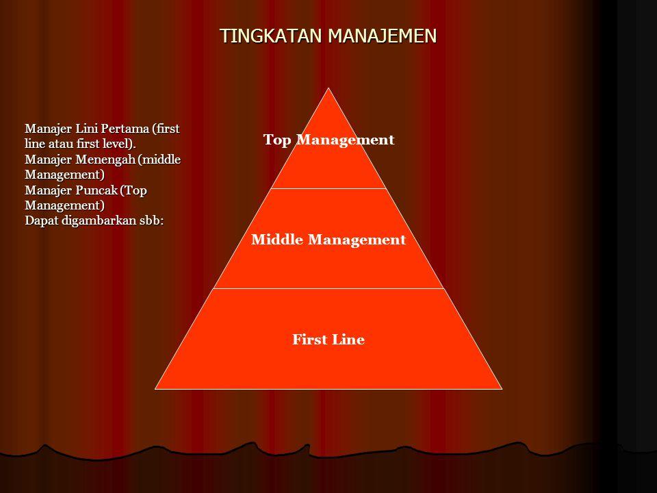 TINGKATAN MANAJEMEN Manajer Lini Pertama (first line atau first level). Manajer Menengah (middle Management)