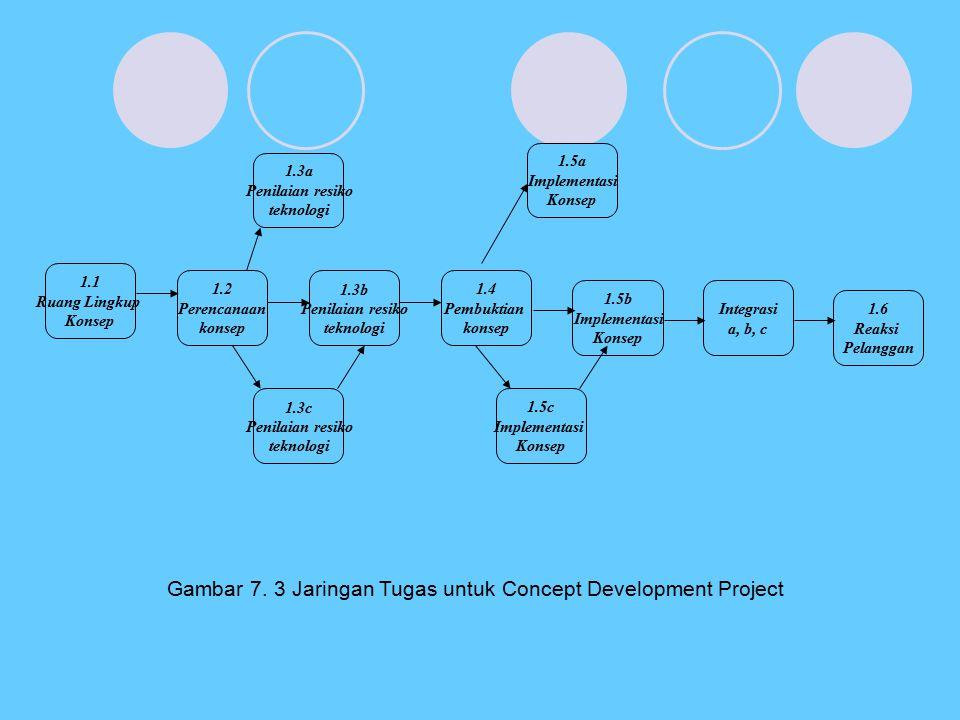 Gambar 7. 3 Jaringan Tugas untuk Concept Development Project