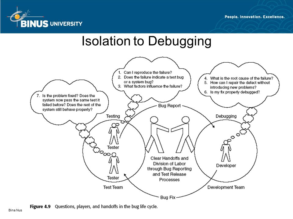 Isolation to Debugging