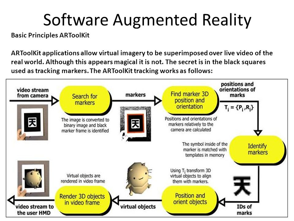 Software Augmented Reality