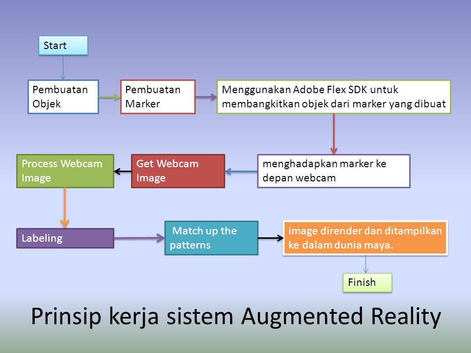 Prinsip kerja sistem Augmented Reality